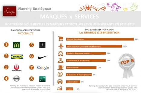 Infographie : Les marques et secteurs les plus innovants selon Ifop Trends | Mass marketing innovations | Scoop.it