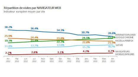 Google Chrome dépasse Firefox en France et en Europe - Le Figaro - Le Figaro | Google peut-il rester le numéro 1 des moteurs de recherche sur internet ? | Scoop.it