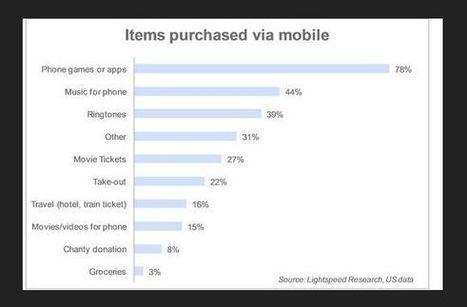 "Mobile Payment, l'Europa detta le nuove regole - Repubblica.it | L'impresa ""mobile"" | Scoop.it"