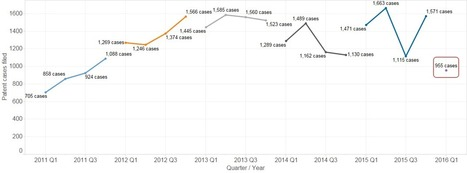 2016 First Quarter IP Litigation Trends | Technology Transfer & Innovation | Scoop.it
