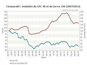 Investissement vin : analyse et perspectives mai 2012 - Les Échos | lycées hôteliers | Scoop.it