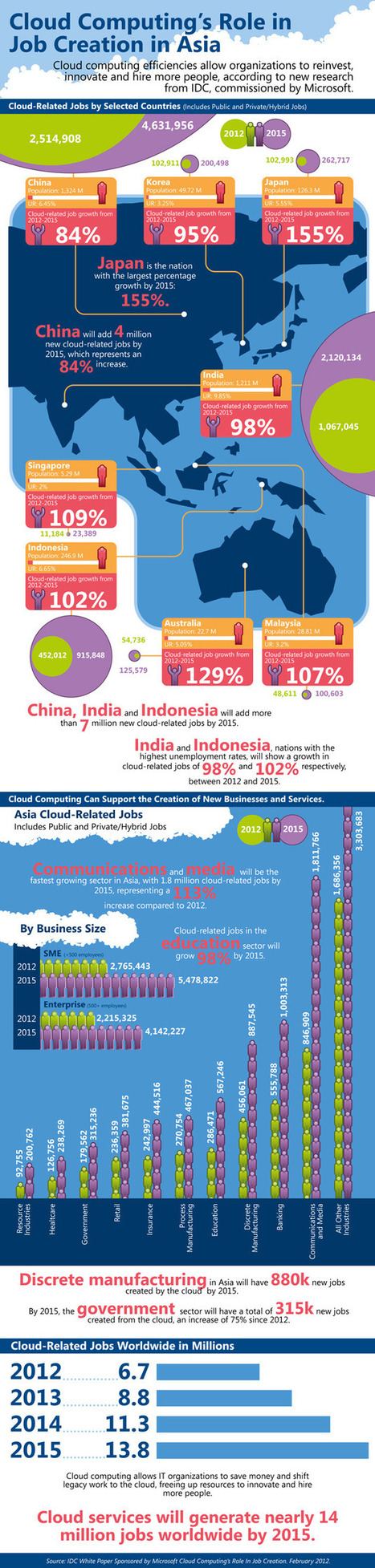 Cloud Computing's Role In Job Creation [INFOGRAPHIC] | Gestion de contenus, GED, workflows, ECM | Scoop.it