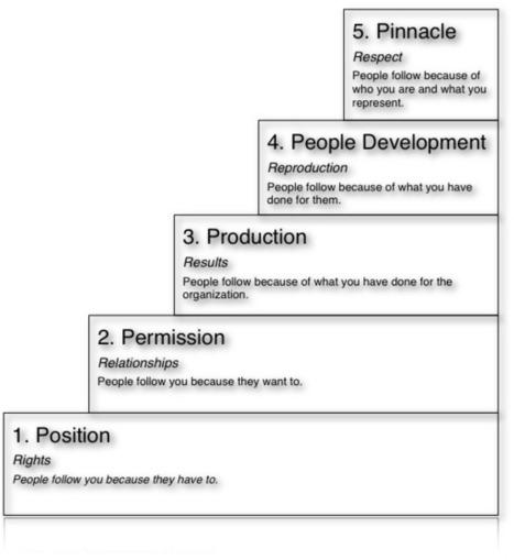 John Maxwell's Five Levels of Leadership | Transformational Leadership | Beyond Change Management | Scoop.it