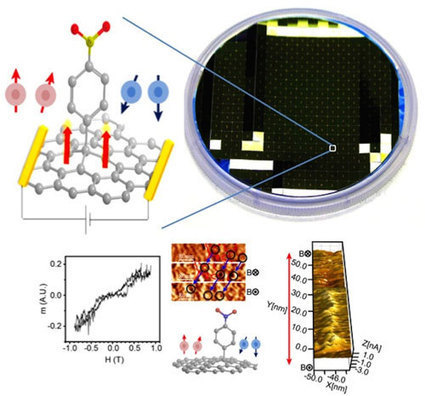 Magnetic graphene to find applications in spintronics   3-D printing technology   Scoop.it