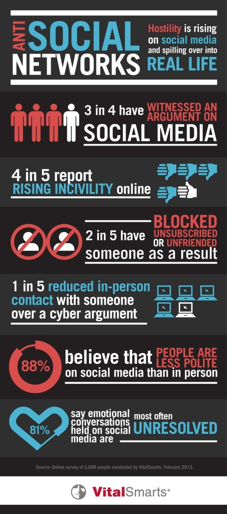 Surprise: People Are Rude on Social Media | The Tech World | Scoop.it