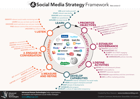 Social Media Strategy | DigitalSociety | Scoop.it