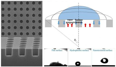 Combining nanotextured surfaces with the Leidenfrost effect for extreme water repellency | Amazing Science | Scoop.it