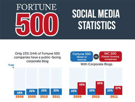 The 2012 Fortune 500 Social Media Statistics | An Eye on New Media | Scoop.it