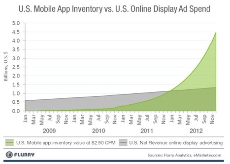 Research: Mobile Ad Inventory Could Swallow All Internet Advertising | Social Media Research | Scoop.it