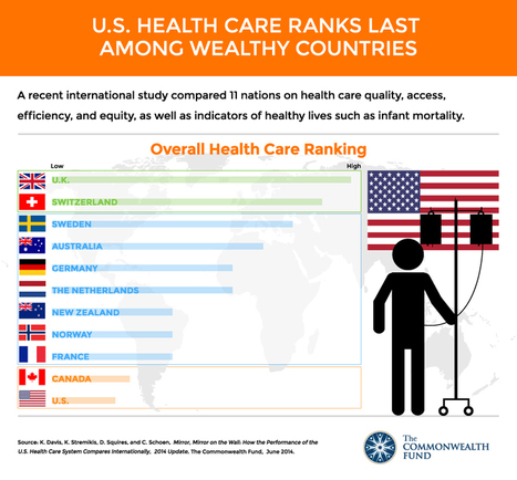 The United States health care system is the most expensive in the world, but  .... | Health innovations, mhealth, digital ... | Scoop.it