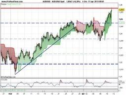 """Analisi dei Mercati: AudUsd da guinnes, DAX  e FTSE tonici, Cable molto """"British""""   Mondo Forex   Scoop.it"""