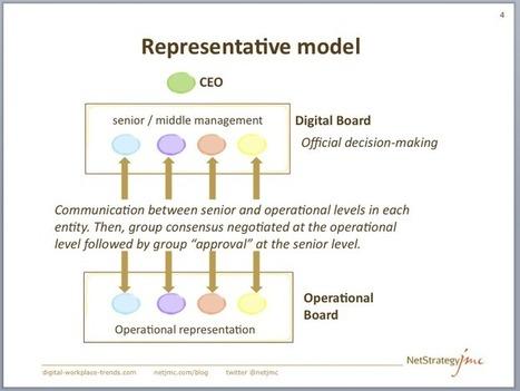 Choosing the right Digital Board model - Intranet & Digital Workplace Strategies - NetJMC | The New Workplace | Scoop.it