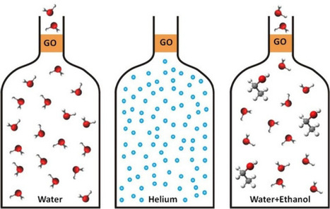 Graphene's Great Water-Filtration Potential Unveiled By New Research | Sustain Our Earth | Scoop.it