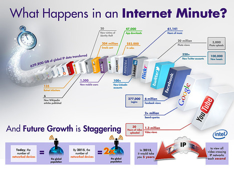 What Happens in an Internet Minute [Infographic] | Edtech PK-12 | Scoop.it