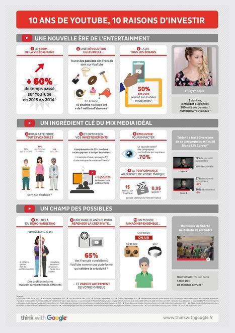 Comment utiliser YouTube dans sa stratégie web | Campagnes web | Scoop.it