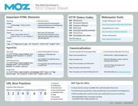 The Web Developer's SEO Cheat Sheet 3.0 | Online Marketing Resources | Scoop.it