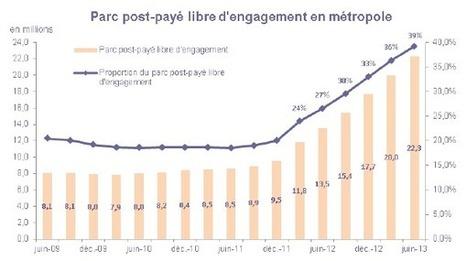 Les Français délaissent les offres mobiles avec engagement | Au fil du Web | Scoop.it