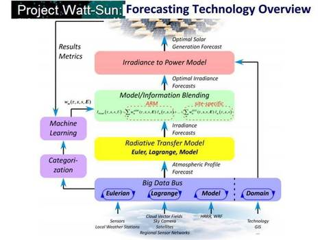 How advanced forecasting is making it easier to integrate solar onto the grid | Solar Science & Technology News | Scoop.it