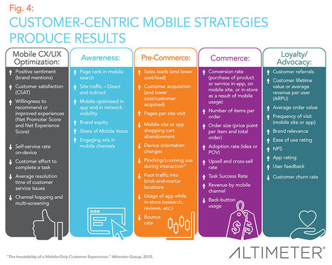 Customer-Centric Mobile Strategy That Delivers Results #INFOGRAPHIC | CustomerThink | Best Mobile Strategy | Scoop.it