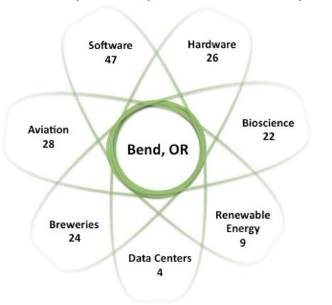 Bigger in Bend – Building a Regional Startup Cluster–part 1 of 3   Start-up   Scoop.it