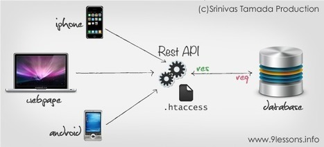 Create a RESTful Services API in PHP. | Webmaster Technology | Scoop.it