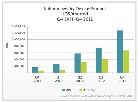 Mobile Video Viewing Growing Fast, with Apple Way Out in Front on iPad's ... - Mac Rumors | Automotive Mobile Marketing Weekly Digest | Scoop.it