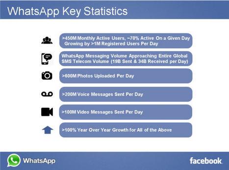 Les chiffres clés de WhatsApp en un clin d'oeil | Marketing Web | Scoop.it