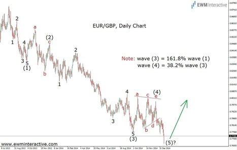 EUR GBP Could Turn Bullish Soon - EWM Interactive | Education | Scoop.it