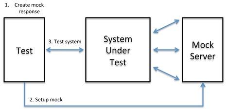 MockServer | Web Development | Scoop.it