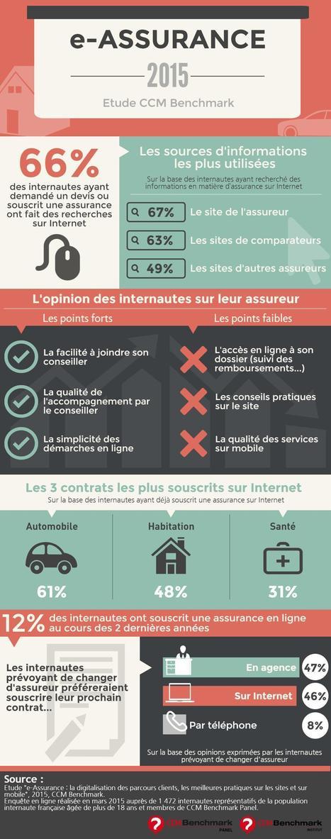 Infographie : e-Assurance | E-assurances | Scoop.it