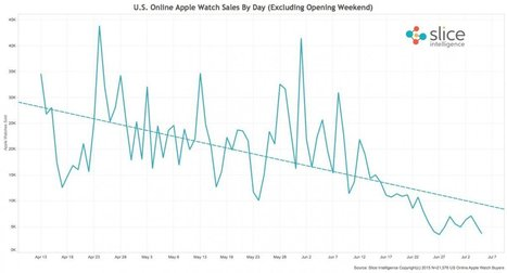 It looks like Apple Watch sales are tanking | Gadgets I lust for | Scoop.it