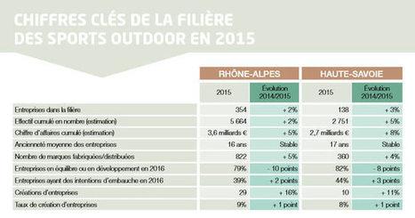 Sports outdoor : croissance de 5 % du chiffre d'affaires des entreprises rhônalpines | Made In Retail : L'actualité Business des réseaux Retail de la Mode | Scoop.it