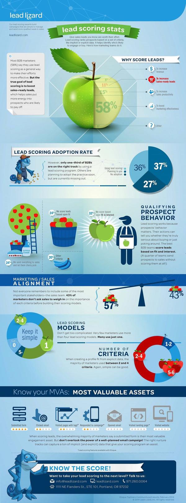 B2B Lead scoring infographic - Smart Insights | The Marketing Technology Alert | Scoop.it