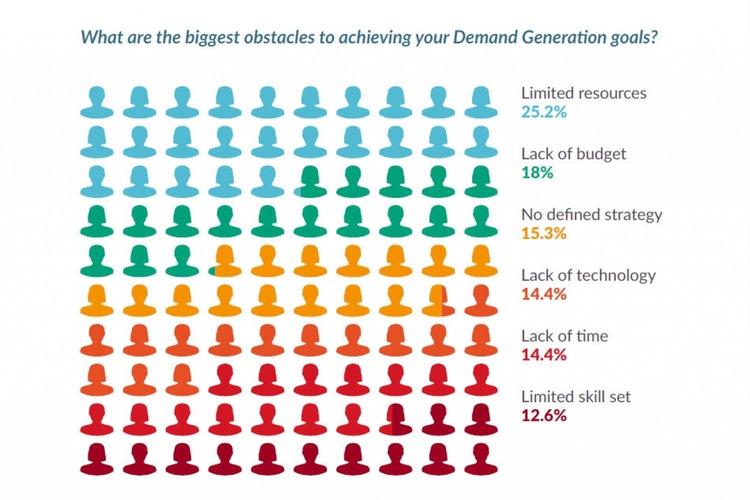 Study: B2B Marketers Low On Demand Gen Resources And Budget - Demand Gen Report   The MarTech Digest   Scoop.it
