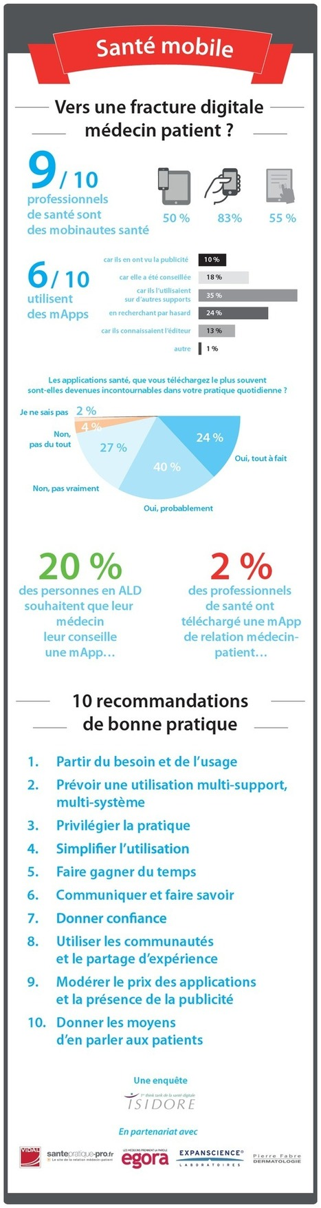 Infographie : Santé mobile, vers une fracture médecin-patient ? | re-inventing ourselves every day | Scoop.it