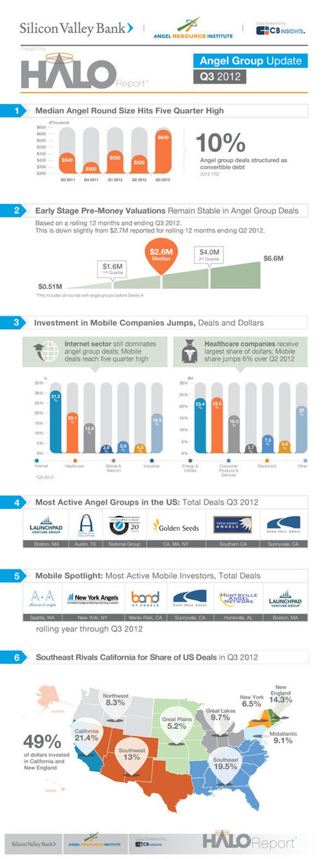 Angel Investment Data - 2012 Halo Report | Early Stage Technology Startups | Scoop.it