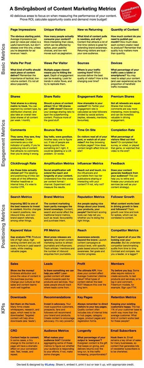 La Table des Métriques et KPIs pour le Marketing de Contenu | Emarketinglicious | Mon CDT sur le Ouèbe | Scoop.it