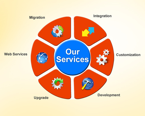 Office 365 SharePoint Online Services | MetaOption LLC | Office 365 Services | Scoop.it