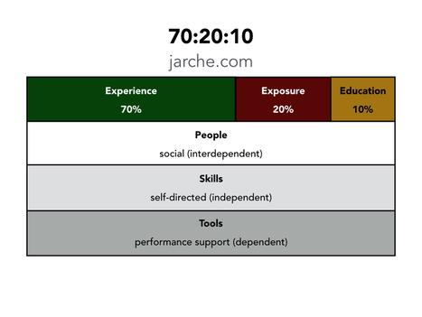 implementing a useful model – 70:20:10 | El aprendizaje de la complejidad | Scoop.it