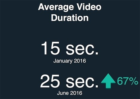 Instagram Video Ads Average 25 Seconds (Report) | Social Media News | Scoop.it