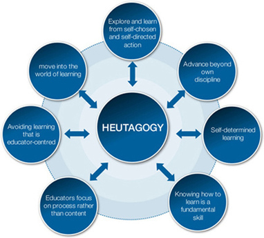 Heutagogy: designing for self-directed learners | Education Technologies and Emerging Media | Scoop.it