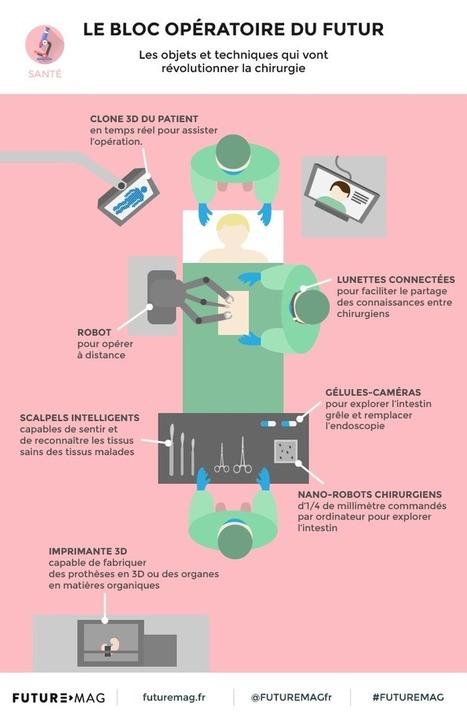 Le bloc opératoire du futur | Vous avez dit Innovation ? | Scoop.it