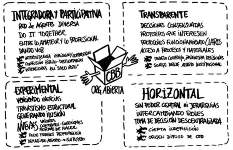 ¿QUÉ ES COLABORABORA? | ColaBoraBora | EduTIC | Scoop.it