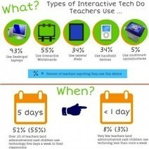 The Early Childhood Technology Today Survey Series | Visual.ly | Integrating Technology in Early Education | Scoop.it