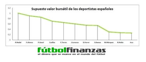 El valor bursátil de los futbolistas españoles si cotizaran en bolsa | Cajon de sastre | Scoop.it