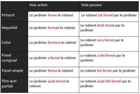 La voix active et la voix passive   French Vocabulary   Scoop.it