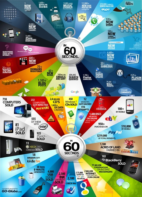60 Seconds: Things That Happen On The Internet Every Sixty Seconds | @ritholtz | Online-Communities | Scoop.it
