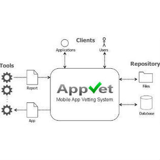 NIST shares tool for vetting mobile apps - FCW.com | Edtech PK-12 | Scoop.it
