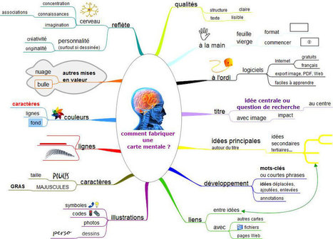 AlgoRythmes: Mes débuts en carte mentale : un nouvel outil pédagogique à explorer - #mindmap #topogramme | Cartes mentales | Scoop.it