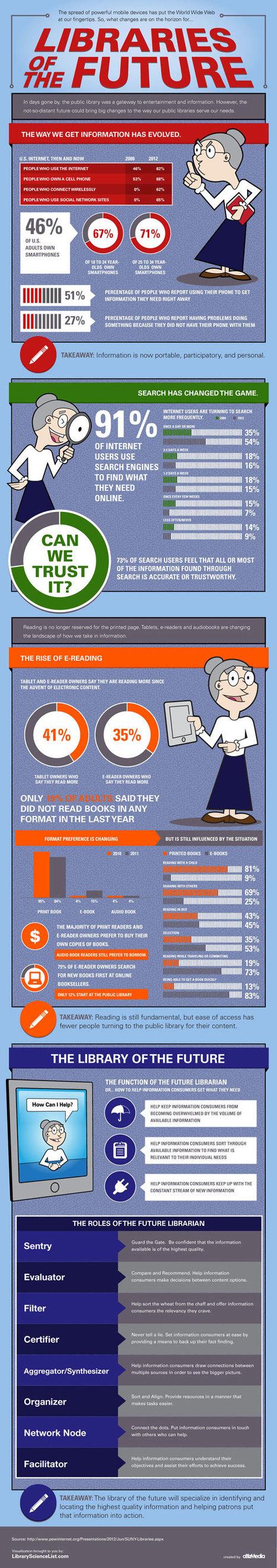 bibliotecarios 2.0: Infografía sobre las bibliotecas del futuro | redes sociales en Bibliotecologia | Scoop.it